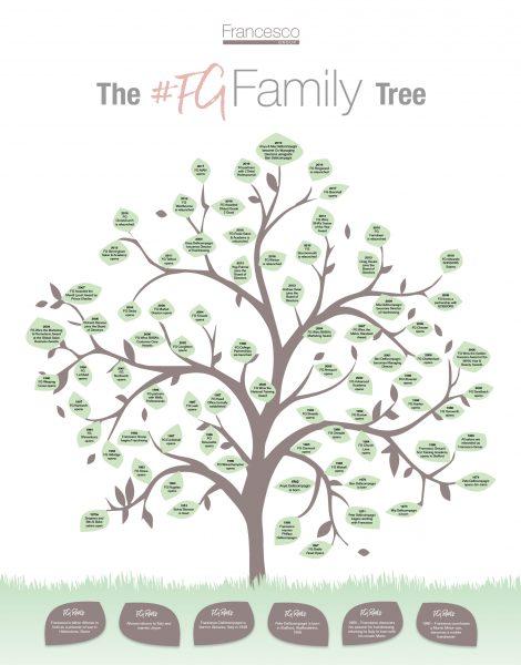 The #FGFamily Tree - Francesco Group Hairdressing History